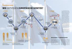 Europäische Gesetzgebung Schaubild